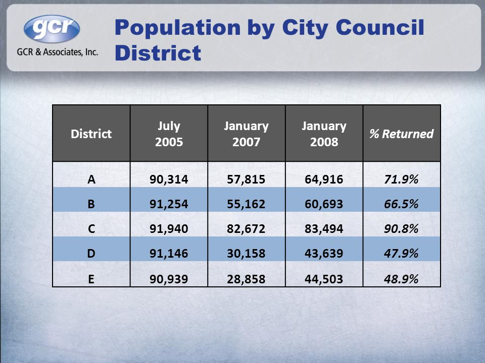 Population by City Council District District July 2005 January 2007 January 2008 % Returned A90,31457,81564,91671.9% B91,25455,16260,69366.5% C91,9408