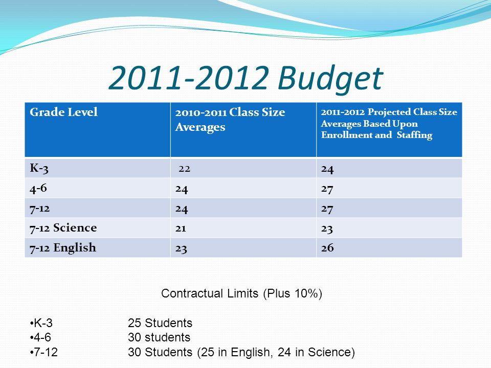 2011-2012 Budget Grade Level2010-2011 Class Size Averages 2011-2012 Projected Class Size Averages Based Upon Enrollment and Staffing K-3 2224 4-62427 7-122427 7-12 Science2123 7-12 English2326 Contractual Limits (Plus 10%) K-325 Students 4-630 students 7-1230 Students (25 in English, 24 in Science)