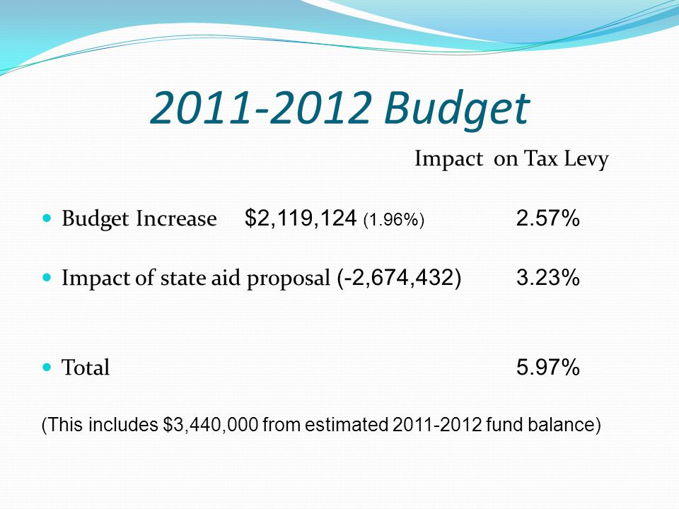 2011-2012 Budget Impact on Tax Levy Budget Increase $2,119,124 (1.96%) 2.57% Impact of state aid proposal (-2,674,432) 3.23% Total 5.97% (This include