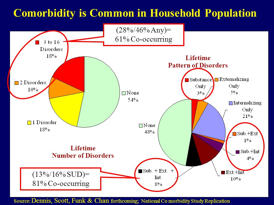 Comorbidity is Common in Household Population Source: Dennis, Scott, Funk & Chan forthcoming; National Co morbidity Study Replication Lifetime Number