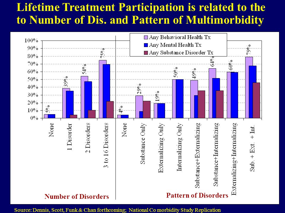 Lifetime Treatment Participation is related to the to Number of Dis. and Pattern of Multimorbidity Source: Dennis, Scott, Funk & Chan forthcoming; Nat