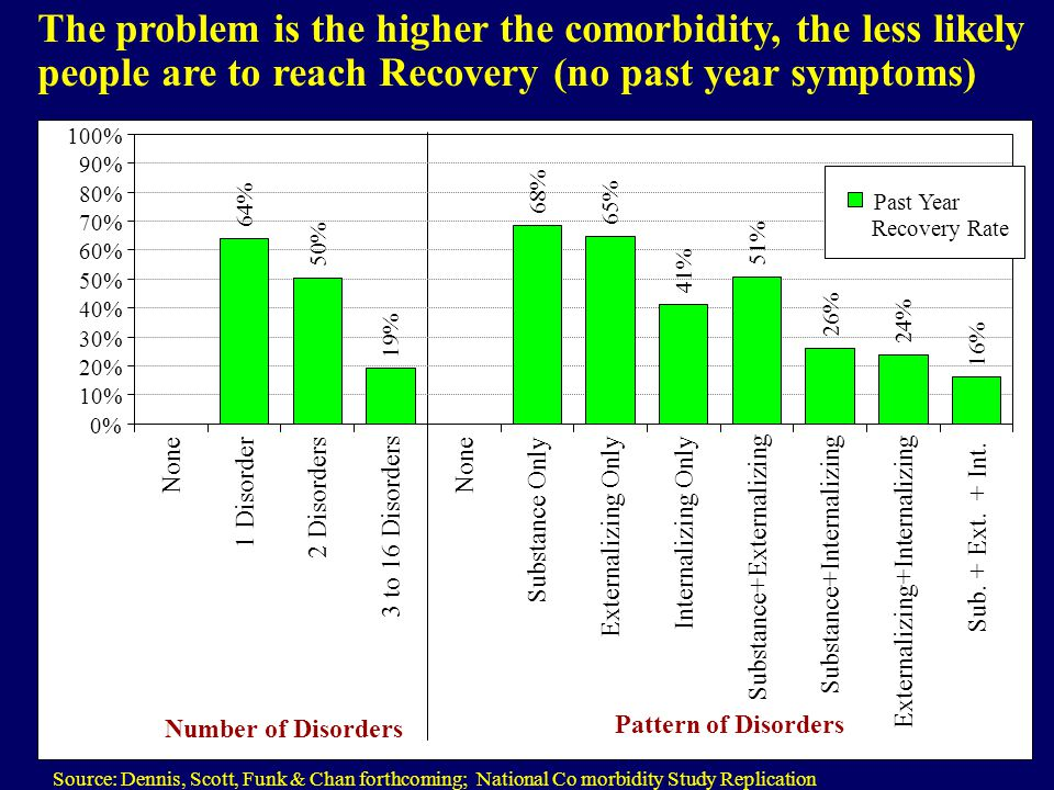 The problem is the higher the comorbidity, the less likely people are to reach Recovery (no past year symptoms) Source: Dennis, Scott, Funk & Chan for
