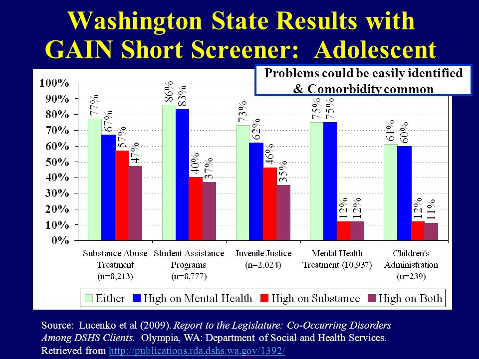 Source: Lucenko et al (2009). Report to the Legislature: Co-Occurring Disorders Among DSHS Clients. Olympia, WA: Department of Social and Health Servi