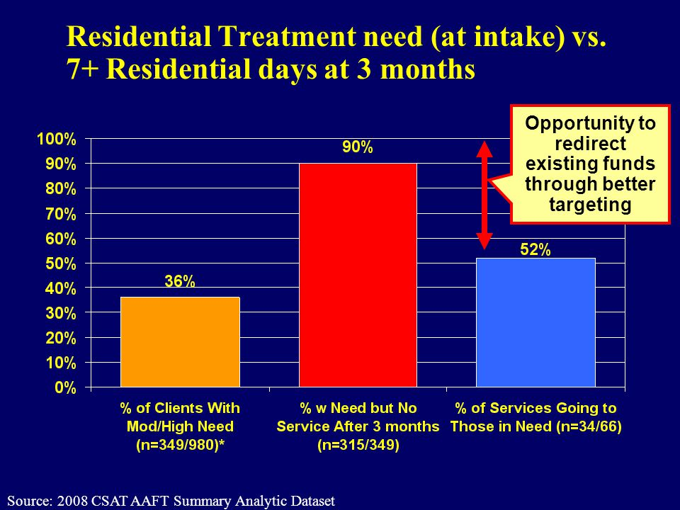Residential Treatment need (at intake) vs. 7+ Residential days at 3 months Opportunity to redirect existing funds through better targeting Source: 200