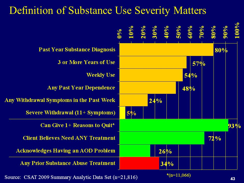 43 Definition of Substance Use Severity Matters Source: CSAT 2009 Summary Analytic Data Set (n=21,816) *(n=11,066)