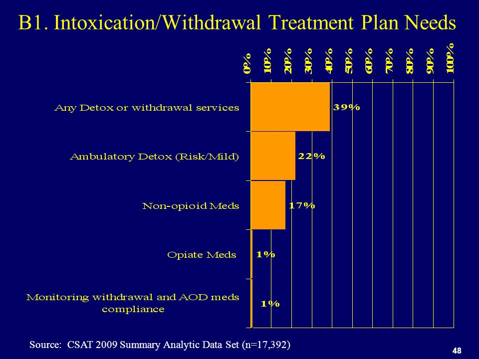 48 B1. Intoxication/Withdrawal Treatment Plan Needs Source: CSAT 2009 Summary Analytic Data Set (n=17,392)