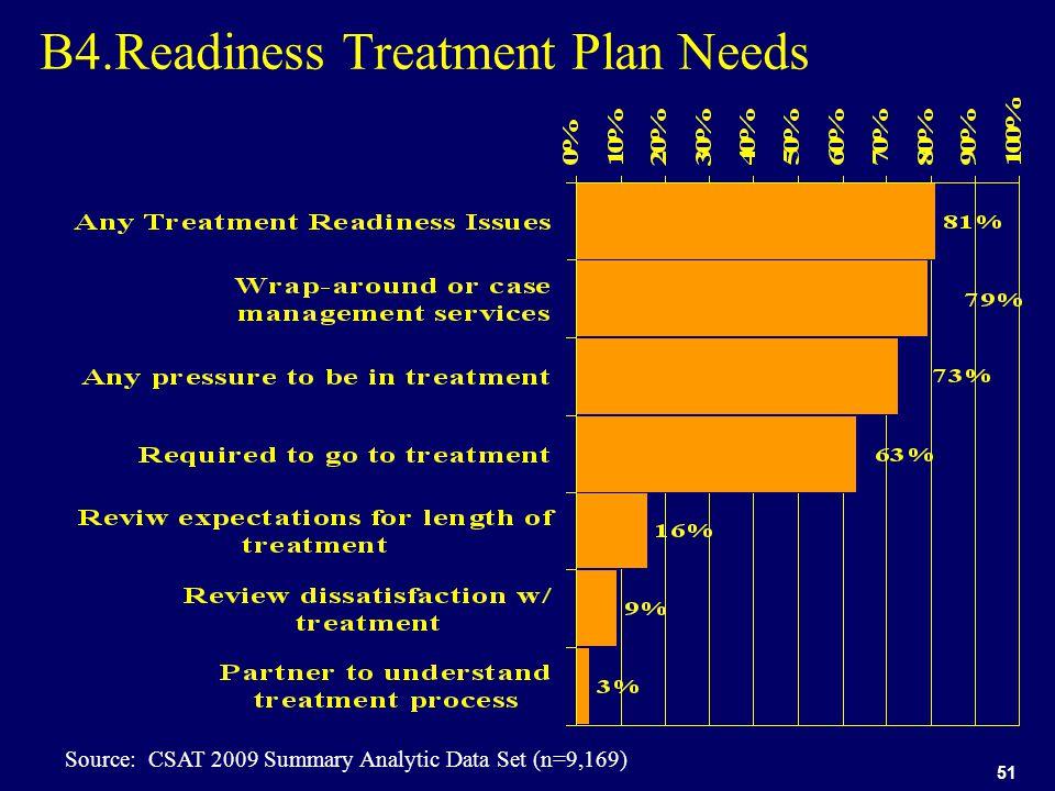 51 B4.Readiness Treatment Plan Needs Source: CSAT 2009 Summary Analytic Data Set (n=9,169)