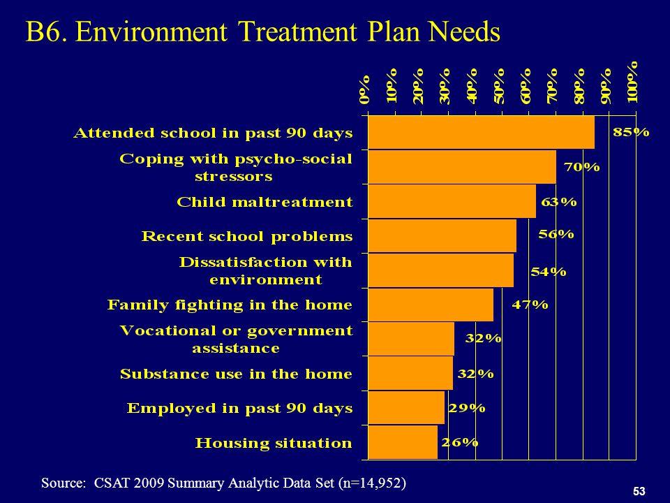 53 B6. Environment Treatment Plan Needs Source: CSAT 2009 Summary Analytic Data Set (n=14,952)