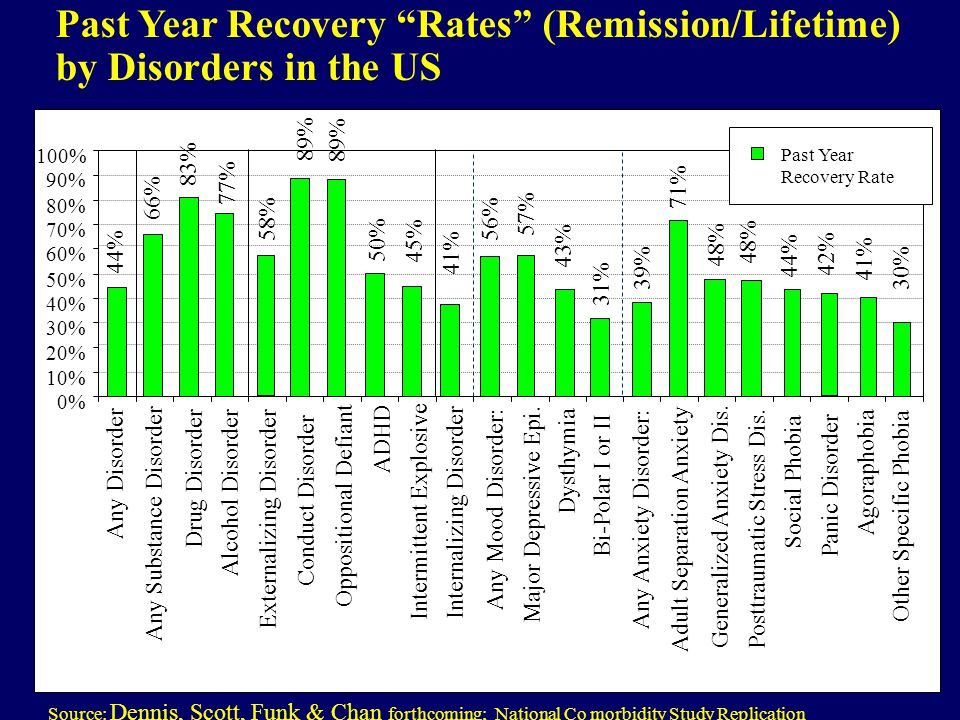 "Past Year Recovery ""Rates"" (Remission/Lifetime) by Disorders in the US Source: Dennis, Scott, Funk & Chan forthcoming; National Co morbidity Study Rep"