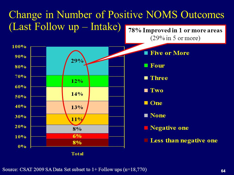 64 Change in Number of Positive NOMS Outcomes (Last Follow up – Intake) Source: CSAT 2009 SA Data Set subset to 1+ Follow ups (n=18,770) 78% Improved