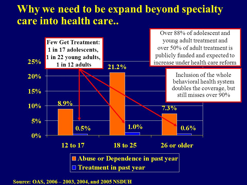 Why we need to be expand beyond specialty care into health care.. Source: OAS, 2006 – 2003, 2004, and 2005 NSDUH Over 88% of adolescent and young adul