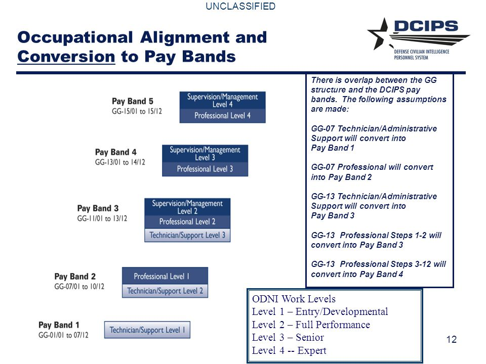 UNCLASSIFIED 12 There is overlap between the GG structure and the DCIPS pay bands. The following assumptions are made: GG-07 Technician/Administrative
