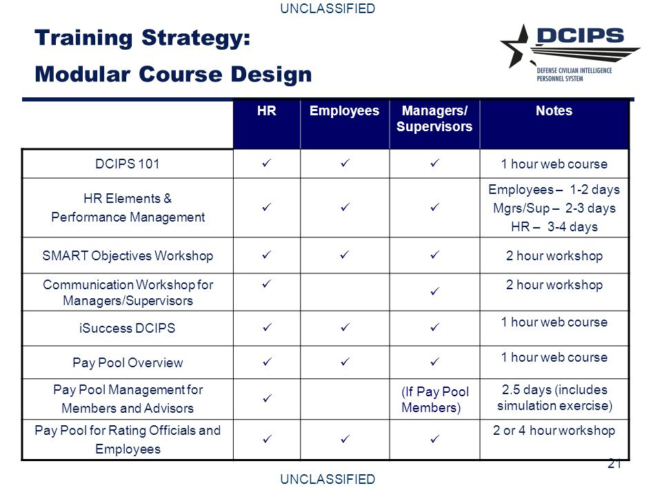 UNCLASSIFIED 21 Training Strategy: Modular Course Design HREmployeesManagers/ Supervisors Notes DCIPS 101 1 hour web course HR Elements & Performance