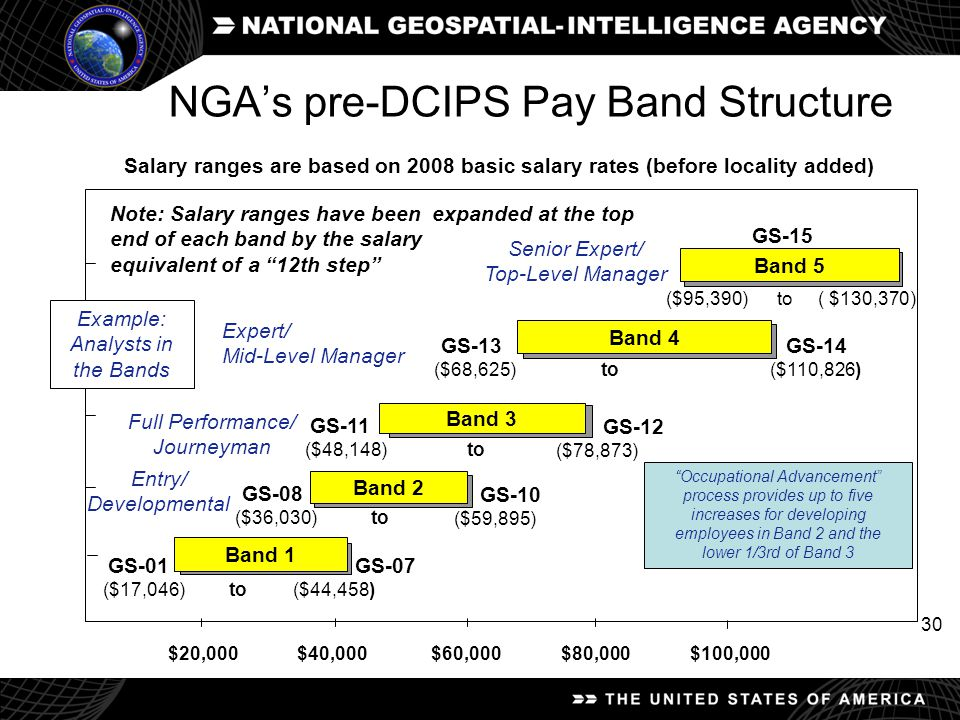 30 NGA's pre-DCIPS Pay Band Structure Salary ranges are based on 2008 basic salary rates (before locality added) Band 1 Band 2 Band 3 Band 4 Band 5 $2