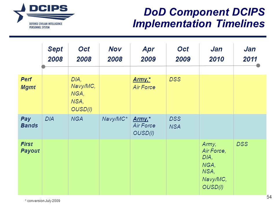 54 DoD Component DCIPS Implementation Timelines Sept 2008 Oct 2008 Nov 2008 Apr 2009 Oct 2009 Jan 2010 Jan 2011 Perf Mgmt DIA, Navy/MC, NGA, NSA, OUSD