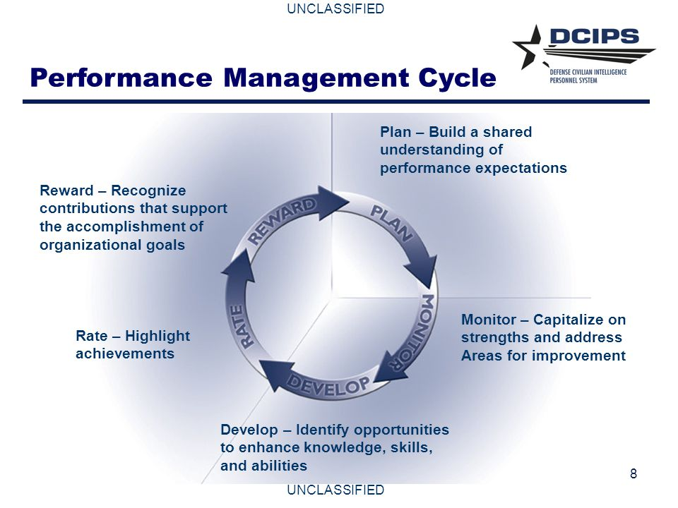 UNCLASSIFIED 8 Performance Management Cycle Plan – Build a shared understanding of performance expectations Monitor – Capitalize on strengths and addr