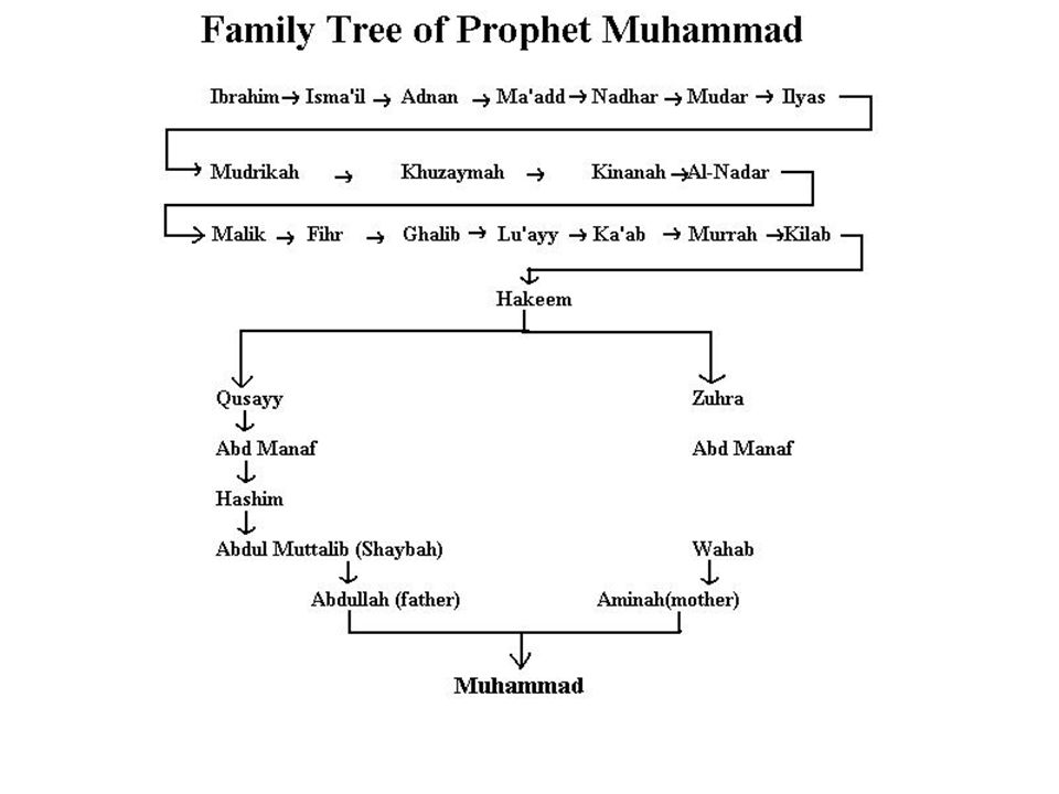 is a direct descendant of Prophet Ismail, the first son of Prophet Abraham Press Space Bar To view his family tree
