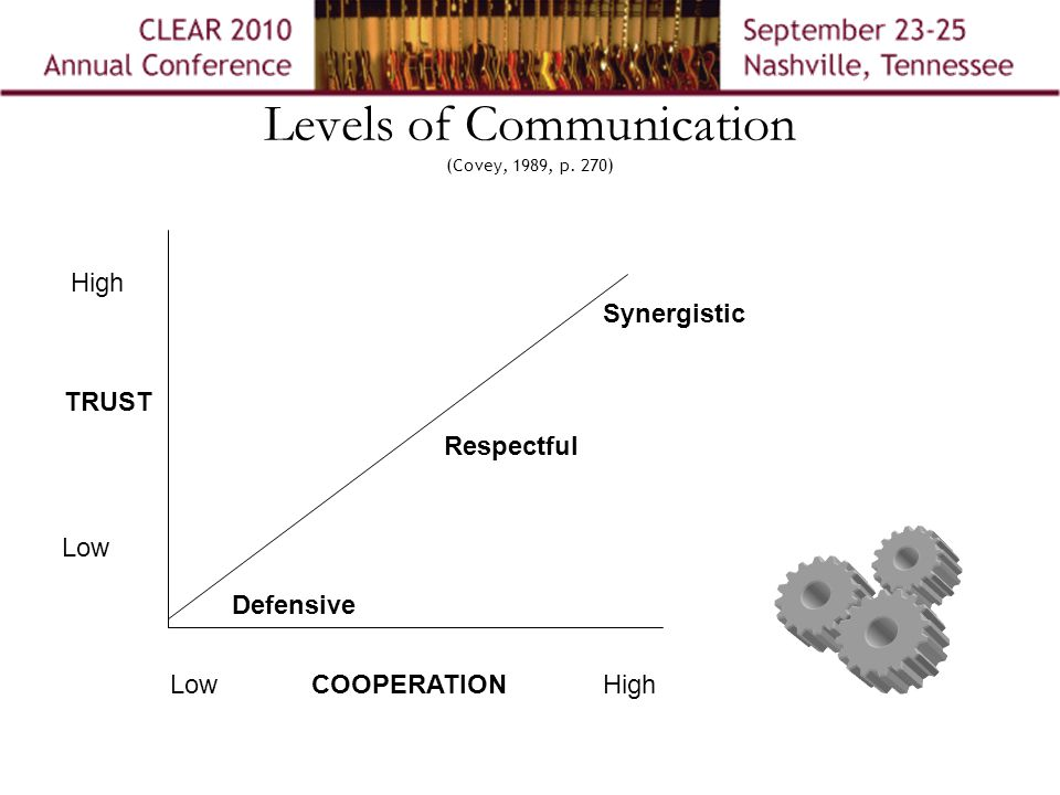 Levels of Communication (Covey, 1989, p.
