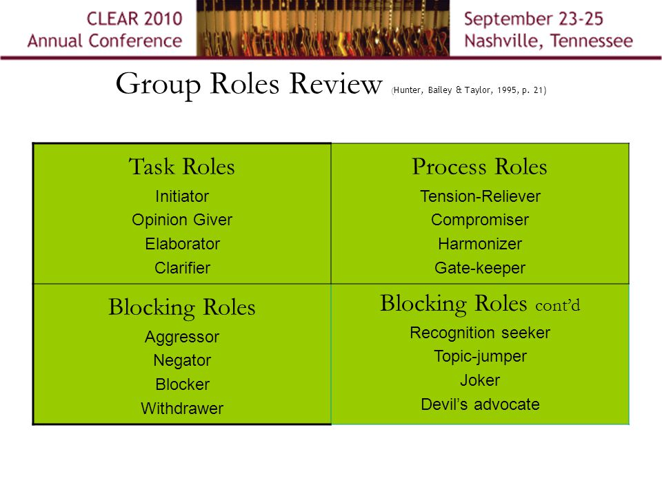 Group Roles Review ( Hunter, Bailey & Taylor, 1995, p.