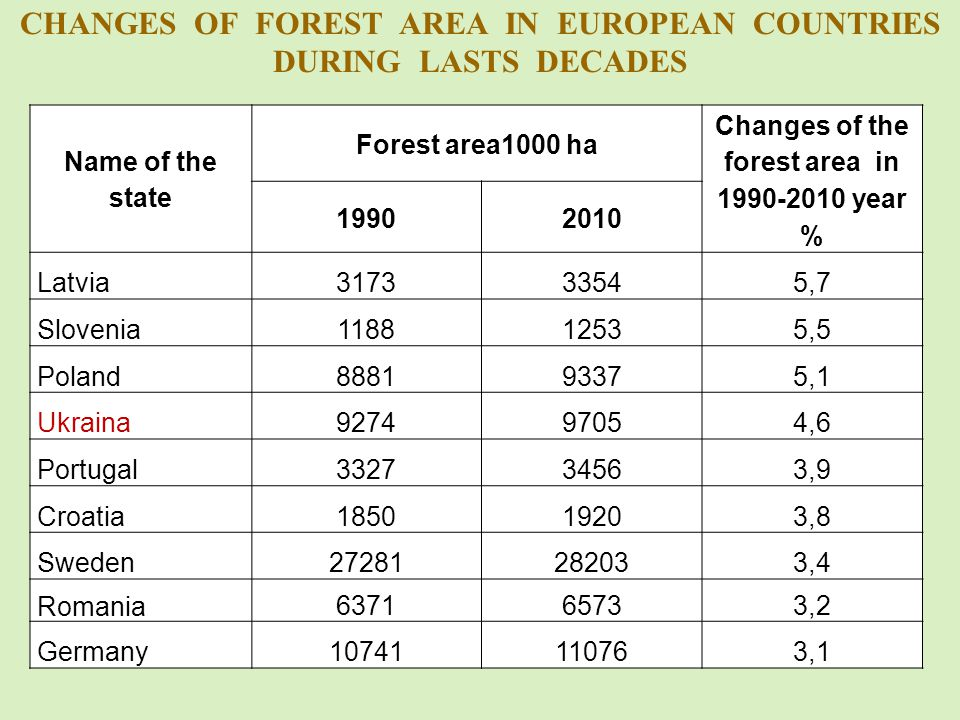 CHANGES OF FOREST AREA IN EUROPEAN COUNTRIES DURING LASTS DECADES Name of the state Forest area1000 ha Changes of the forest area in 1990-2010 year % 19902010 Latvia317333545,7 Slovenia118812535,5 Poland888193375,1 Ukraina927497054,6 Portugal332734563,9 Croatia185019203,8 Sweden27281282033,4 Romania 637165733,2 Germany10741110763,1
