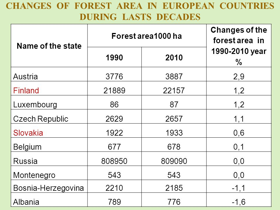 CHANGES OF FOREST AREA IN EUROPEAN COUNTRIES DURING LASTS DECADES Name of the state Forest area1000 ha Changes of the forest area in 1990-2010 year % 19902010 Austria377638872,9 Finland21889221571,2 Luxembourg86871,2 Czech Republic 262926571,1 Slovakia192219330,6 Belgium6776780,1 Russia8089508090900,0 Montenegro543 0,0 Bosnia-Herzegovina 22102185-1,1 Albania789776-1,6