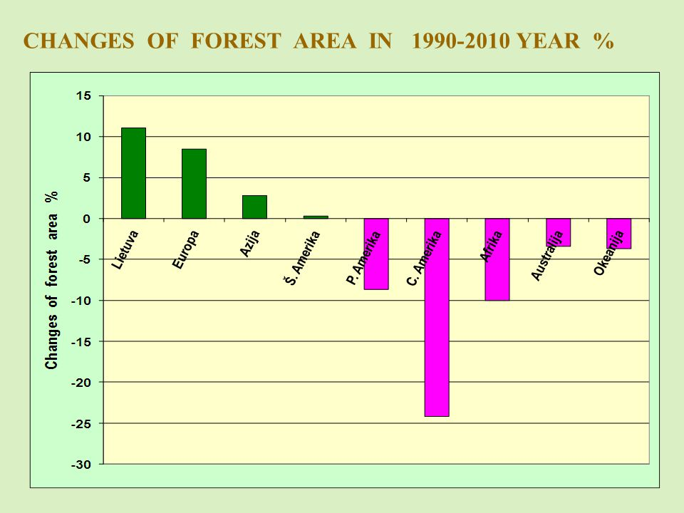 CHANGES OF FOREST AREA IN 1990-2010 YEAR %