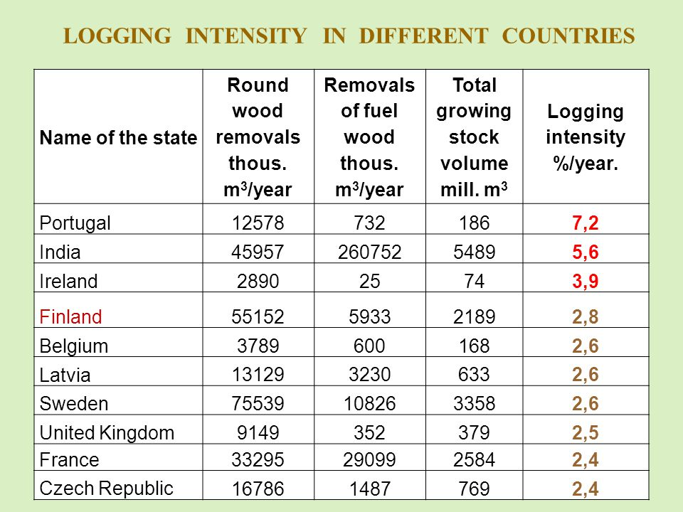 LOGGING INTENSITY IN DIFFERENT COUNTRIES Name of the state Round wood removals thous.