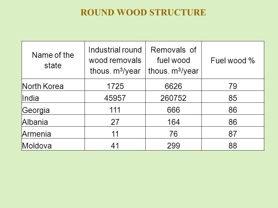 ROUND WOOD STRUCTURE Name of the state Industrial round wood removals thous.