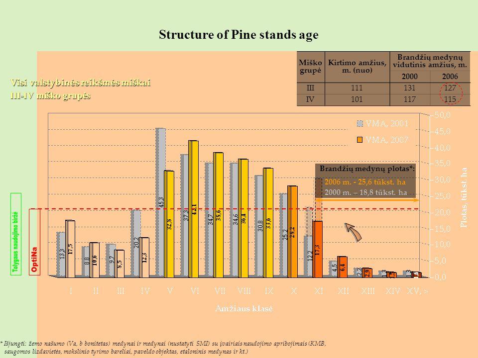 Structure of Pine stands age Visi valstybinės reikšmės miškai III-IV miško grupės * Išjungti: žemo našumo (Va, b bonitetas) medynai ir medynai (nustat