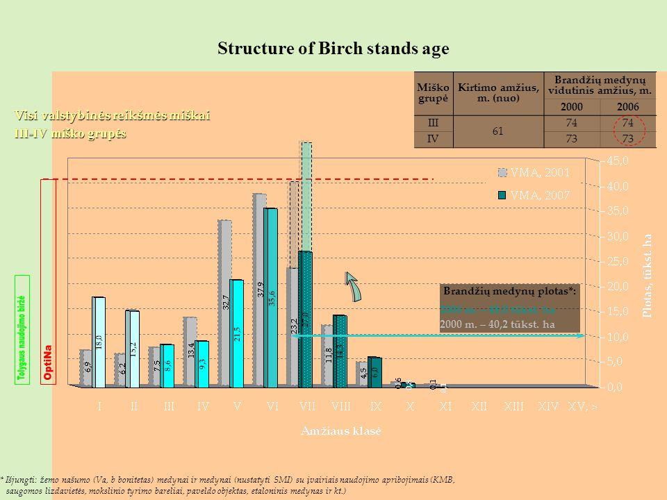 Structure of Birch stands age Brandžių medynų plotas*: 2006 m. – 48,0 tūkst. ha 2000 m. – 40,2 tūkst. ha Visi valstybinės reikšmės miškai III-IV miško