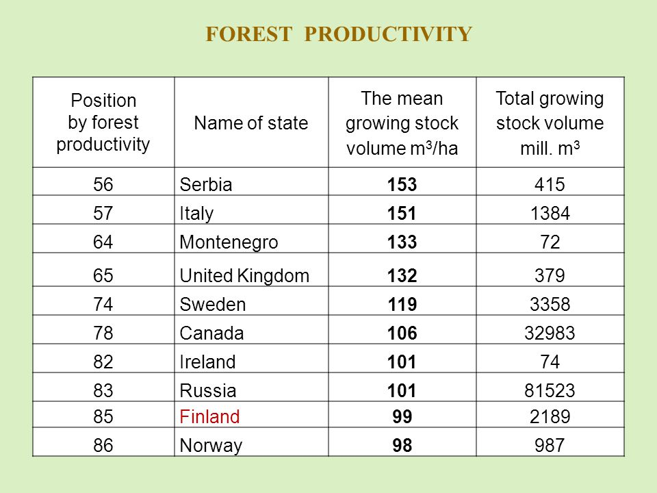 FOREST PRODUCTIVITY Position by forest productivity Name of state The mean growing stock volume m 3 /ha Total growing stock volume mill.