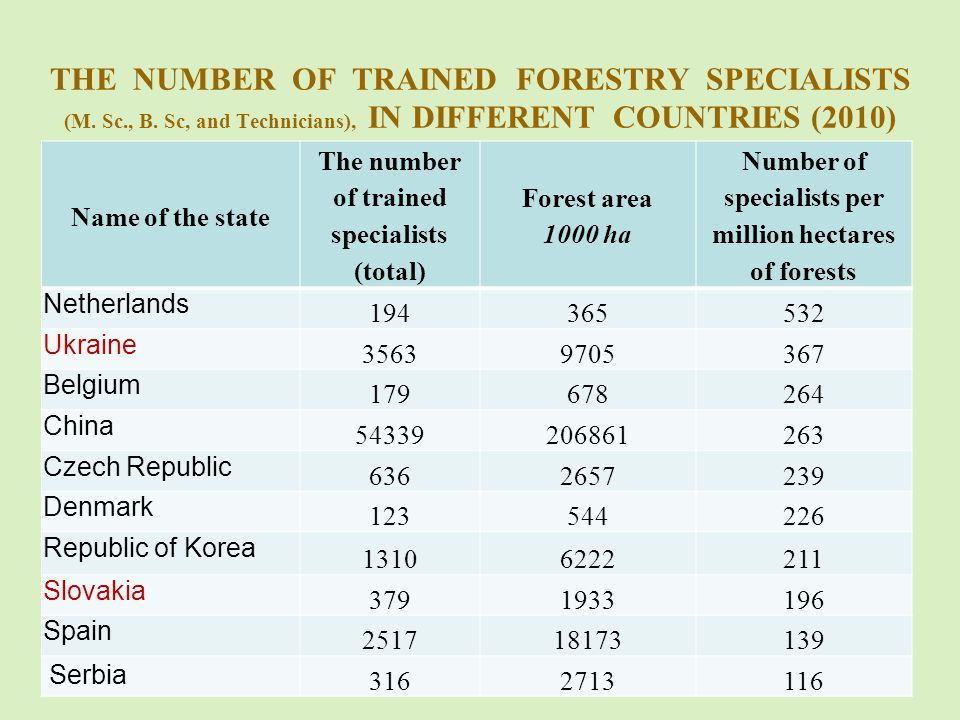 THE NUMBER OF TRAINED FORESTRY SPECIALISTS (M. Sc., B.