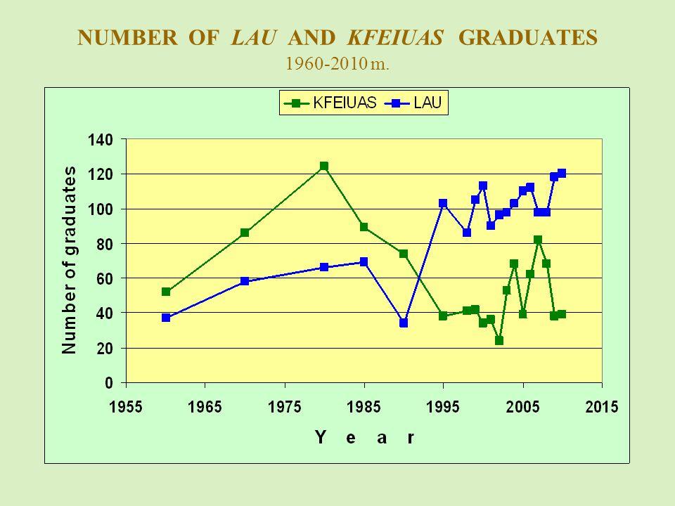 NUMBER OF LAU AND KFEIUAS GRADUATES 1960-2010 m.