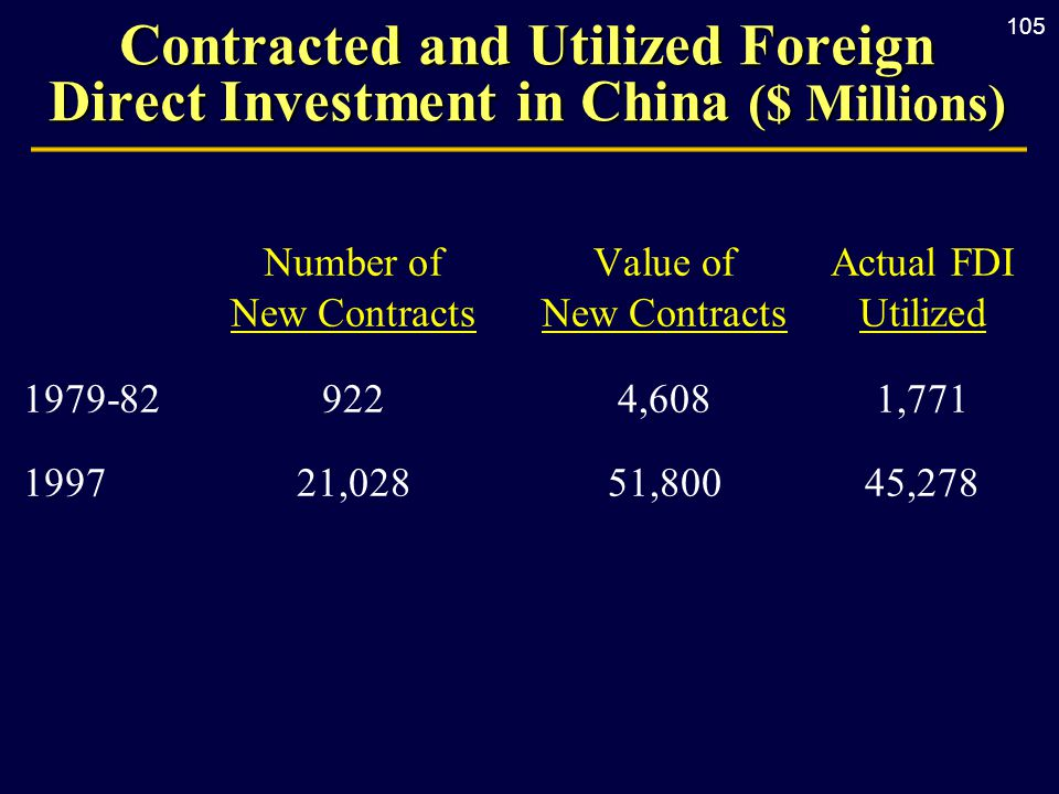 105 Contracted and Utilized Foreign Direct Investment in China ($ Millions) Number of Value ofActual FDI New ContractsNew ContractsUtilized 1979-829224,6081,771 199721,02851,80045,278