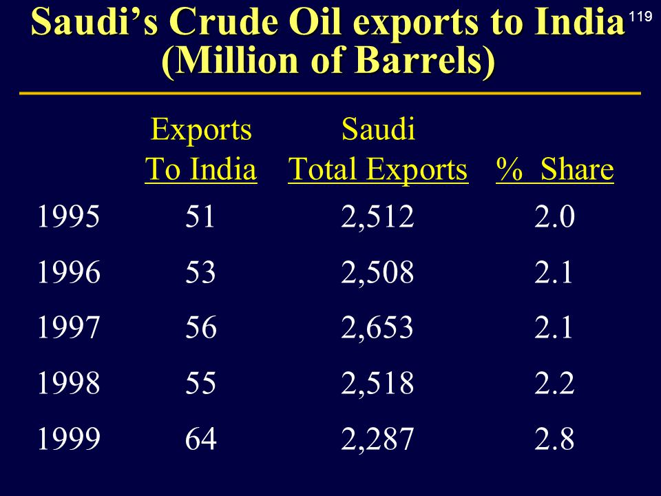 119 Saudi's Crude Oil exports to India (Million of Barrels) Exports Saudi To IndiaTotal Exports% Share 1995512,5122.0 1996532,5082.1 1997562,6532.1 1998552,5182.2 1999642,2872.8