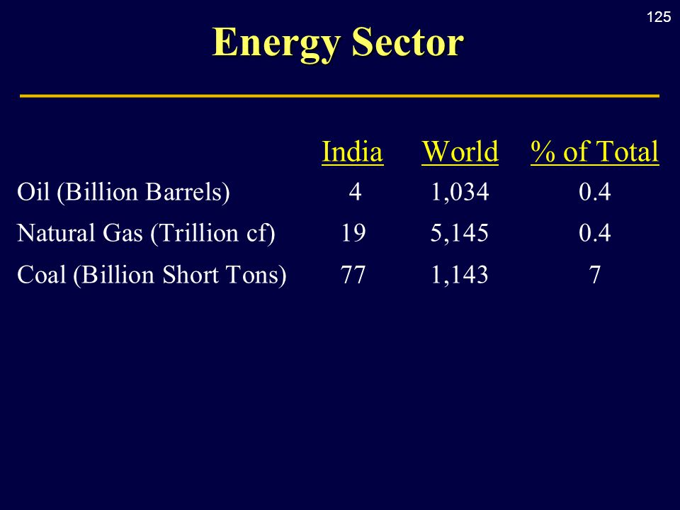 125 Energy Sector IndiaWorld% of Total Oil (Billion Barrels) 41,0340.4 Natural Gas (Trillion cf) 195,1450.4 Coal (Billion Short Tons) 771,1437
