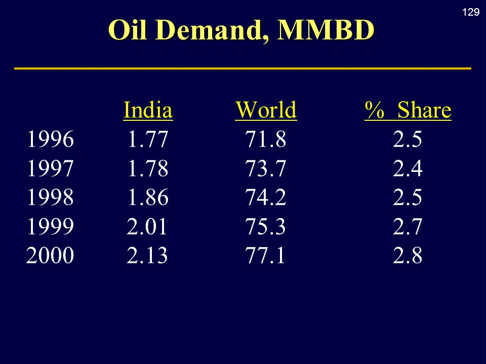 129 Oil Demand, MMBD IndiaWorld% Share 19961.7771.82.5 19971.7873.72.4 19981.8674.22.5 1999 2.0175.32.7 2000 2.1377.12.8