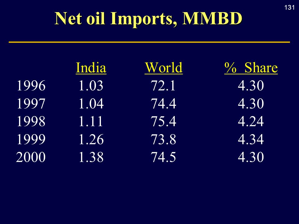 131 Net oil Imports, MMBD IndiaWorld% Share 19961.0372.14.30 19971.0474.44.30 19981.1175.44.24 19991.2673.84.34 20001.3874.54.30