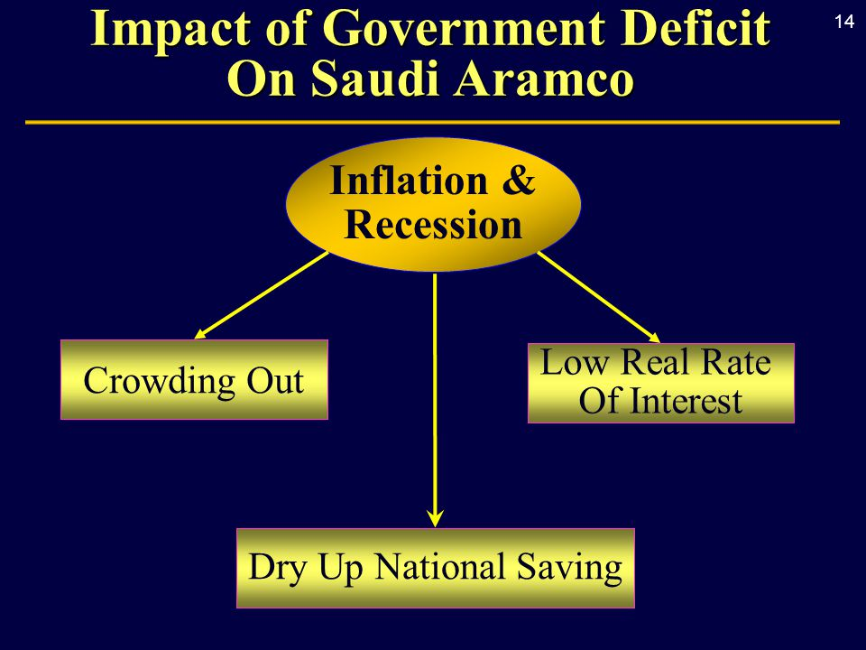 14 Inflation & Recession Low Real Rate Of Interest Impact of Government Deficit On Saudi Aramco Dry Up National Saving Crowding Out