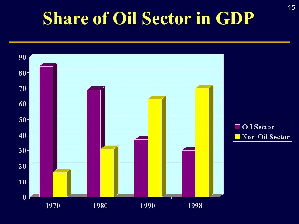 15 Share of Oil Sector in GDP