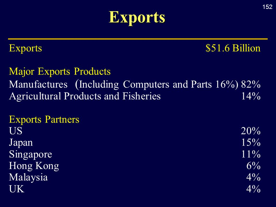 152Exports Exports $51.6 Billion Major Exports Products Manufactures ( Including Computers and Parts 16%) 82% Agricultural Products and Fisheries14% Exports Partners US 20% Japan15% Singapore 11% Hong Kong 6% Malaysia 4% UK 4%