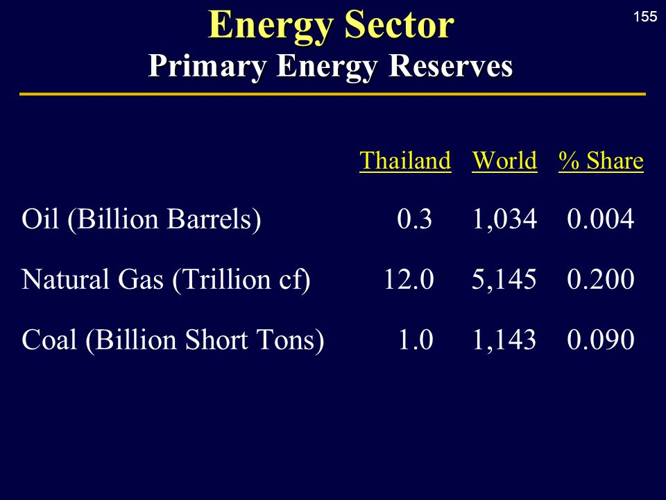 155 Energy Sector Primary Energy Reserves ThailandWorld% Share Oil (Billion Barrels) 0.31,0340.004 Natural Gas (Trillion cf) 12.0 5,1450.200 Coal (Bil