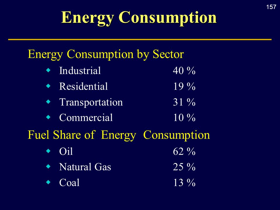 157 Energy Consumption Energy Consumption by Sector  Industrial40 %  Residential19 %  Transportation31 %  Commercial10 % Fuel Share of Energy Consumption  Oil62 %  Natural Gas25 %  Coal13 %