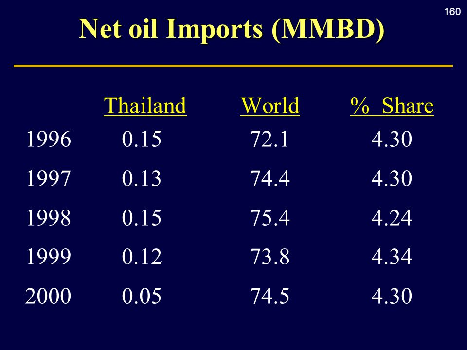 160 Net oil Imports (MMBD) ThailandWorld% Share 19960.1572.14.30 19970.1374.44.30 19980.1575.44.24 19990.1273.84.34 20000.0574.54.30