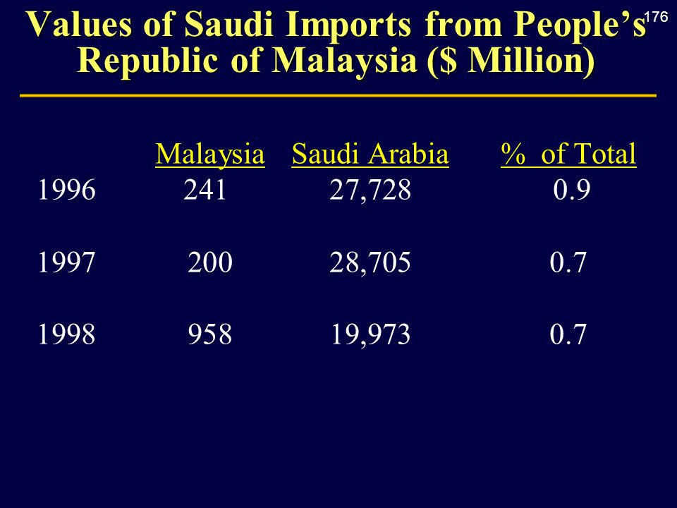 176 Values of Saudi Imports from People's Republic of Malaysia ($ Million) MalaysiaSaudi Arabia% of Total 199624127,728 0.9 1997 20028,7050.7 1998 95819,9730.7