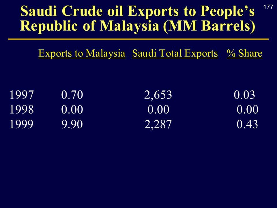 177 Saudi Crude oil Exports to People's Republic of Malaysia (MM Barrels) Exports to MalaysiaSaudi Total Exports% Share 1997 0.70 2,653 0.03 1998 0.00
