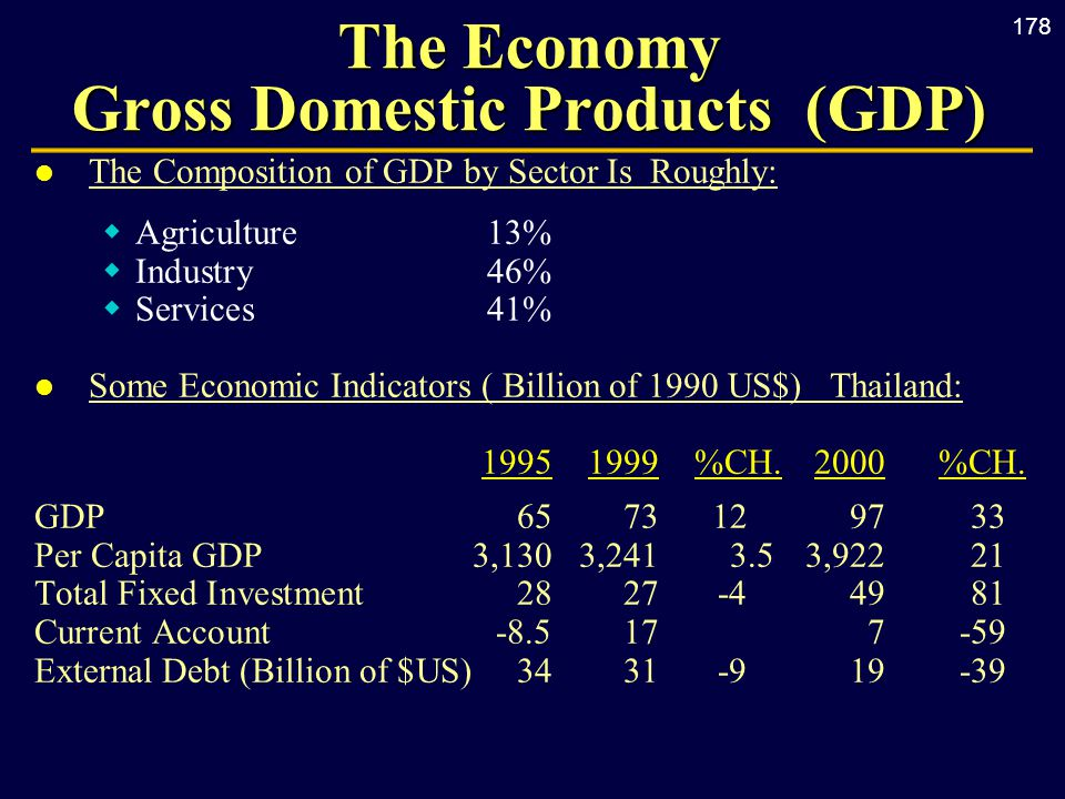 178 The Economy Gross Domestic Products (GDP) l The Composition of GDP by Sector Is Roughly:  Agriculture13%  Industry46%  Services 41% l Some Economic Indicators ( Billion of 1990 US$) Thailand: 19951999 %CH.