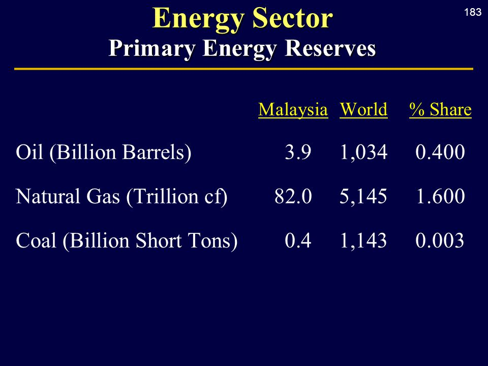 183 Energy Sector Primary Energy Reserves MalaysiaWorld% Share Oil (Billion Barrels) 3.91,0340.400 Natural Gas (Trillion cf) 82.0 5,1451.600 Coal (Bil