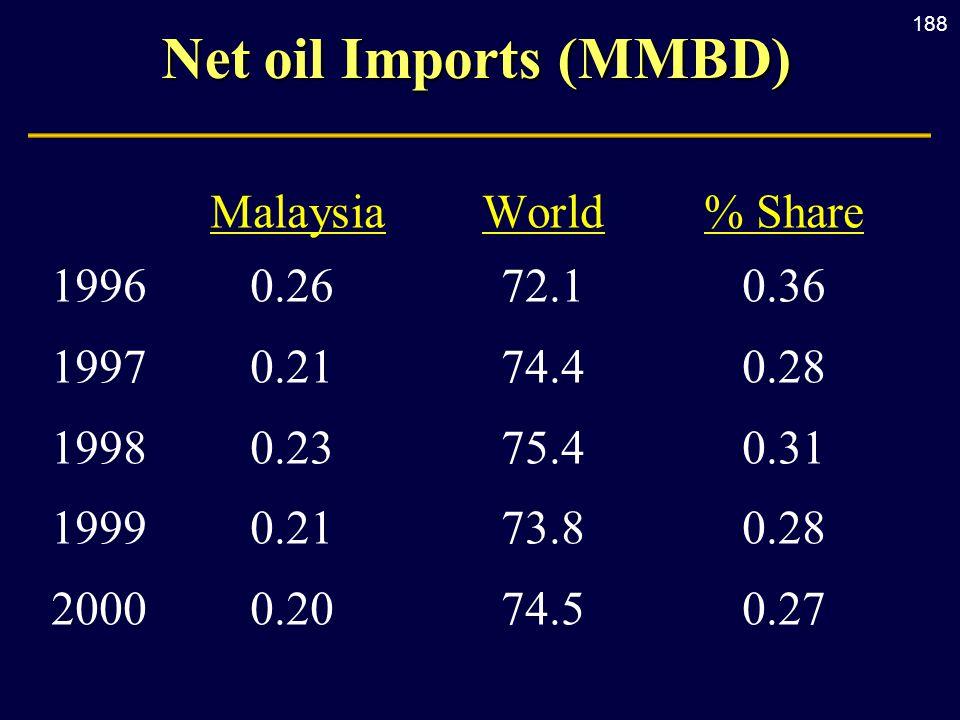 188 Net oil Imports (MMBD) MalaysiaWorld% Share 19960.2672.10.36 19970.2174.40.28 19980.2375.40.31 19990.2173.80.28 20000.2074.50.27