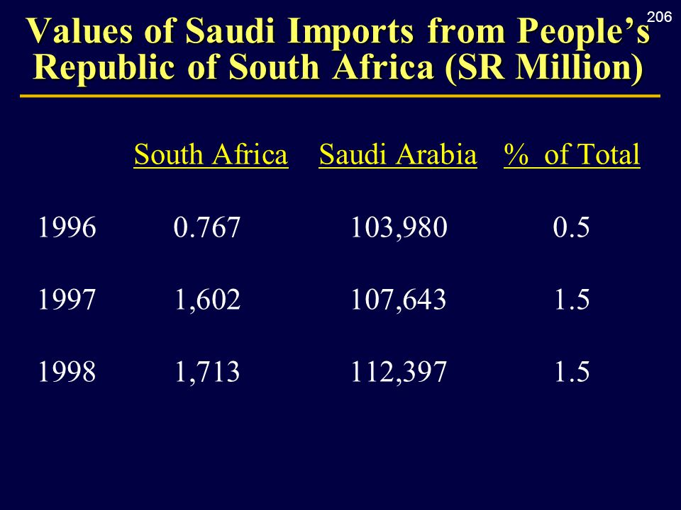 206 Values of Saudi Imports from People's Republic of South Africa (SR Million) South AfricaSaudi Arabia% of Total 19960.767103,9800.5 19971,602107,6431.5 19981,713112,3971.5